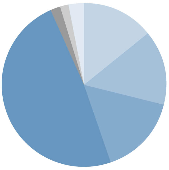ADC-middle manager costs pie chart